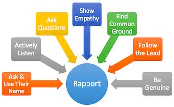 rapport-building